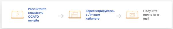 Процесс покупки ОСАГО на официальном сайте Ингосстрах