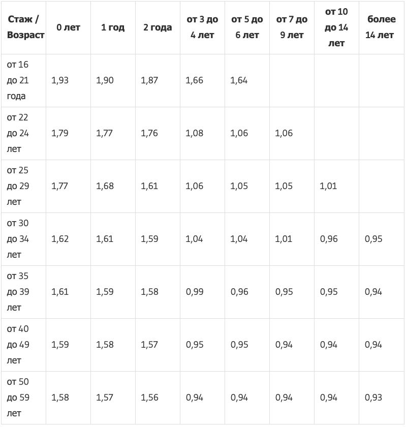 Таблица КВС — коэффициенты возраста и стажа ОСАГО 2021
