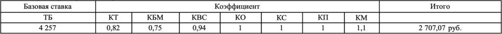 Таблица коэффициентов ОСАГО в полисе